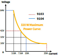 B&K 9103 + 9104 Power Supplies' power curve