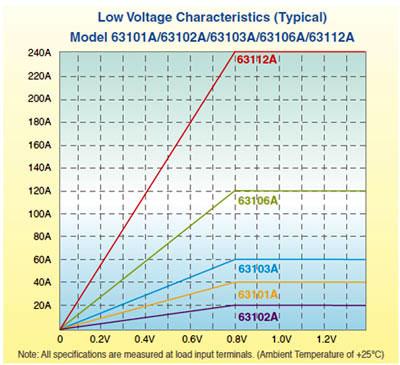 Model 63103A Input Characteristics