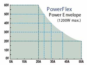 PowerFlex Curve