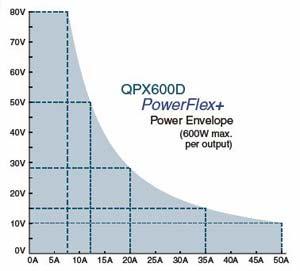 PowerFlex+ Curve