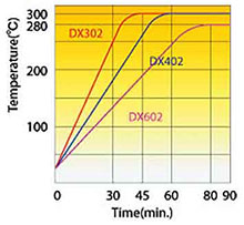 Yamato DX Oven Temperature Rising Curve